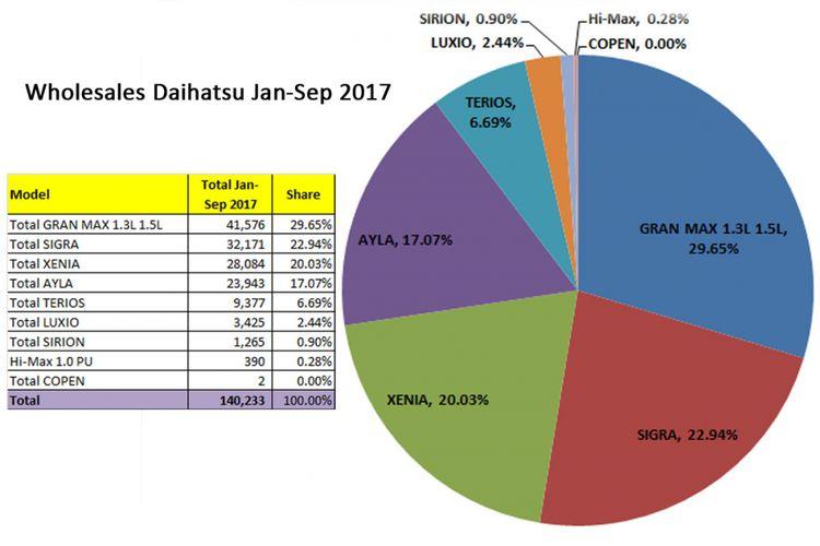 Wholesales Daihatsu Januari-September 2017 (diolah dari data Gaikindo 2017).