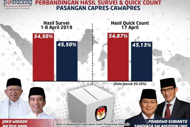 Perolehan suara tersebut berdasarkan data masuk sebesar 99,30 persen hingga Kamis (18/4/2019).