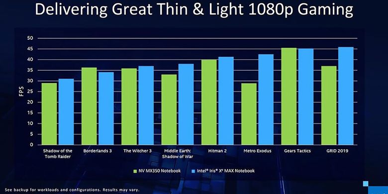 Data benchmark dari Intel yang membandingkan kinerja Iris Xe Max dengan GeForce MX350 dalam menjalankan sejumlah game populer