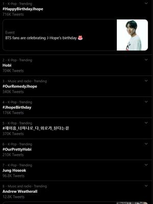 Tanda pagar terkait hari ulang tahun J-Hope BTS jadi trending topic di Twitter, 18 Februari 2020
