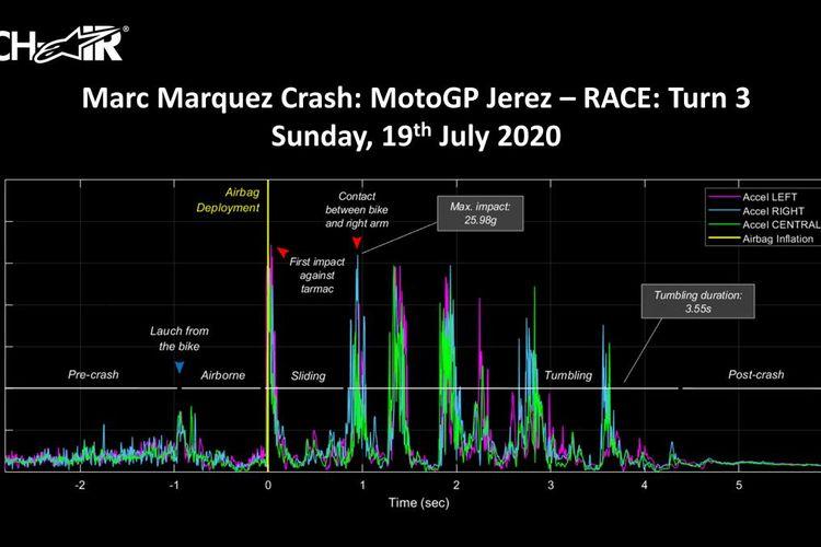Data kecelakaan highside Marc Marquez pada Tikungan 3 balapan MotoGP Spanyol, Minggu (19/7/2020).