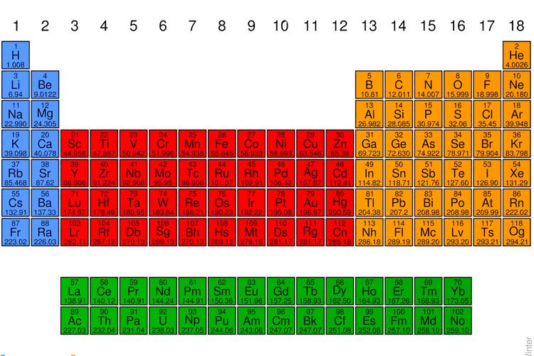 Tabel periodik unsur kimia.