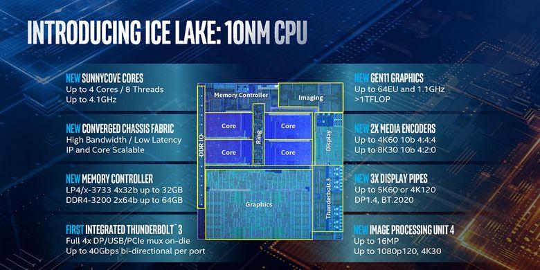 Fitur-fitur prosesor Intel Core Generasi ke-10, Ice Lake, dengan proses fabrikasi 10nm.