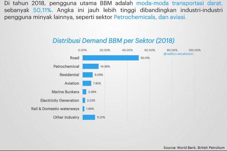 Distribusi demand BBM per sektor