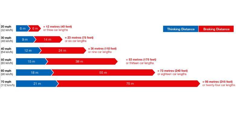 Hitungan jarak aman berdasarkan tiga detik.