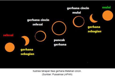 Kenapa Kita Tak Boleh Melihat Gerhana Matahari secara Langsung?
