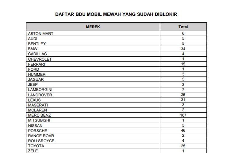 Daftar mobil mewah yang diblokir BPRD