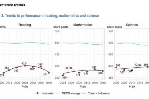 Skor PISA Terbaru Indonesia, Ini 5 PR Besar Pendidikan pada Era Nadiem Makarim
