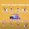 Mengapa Game tidak Sulit dan tidak Mudah? Jawaban Soal TVRI 4 September