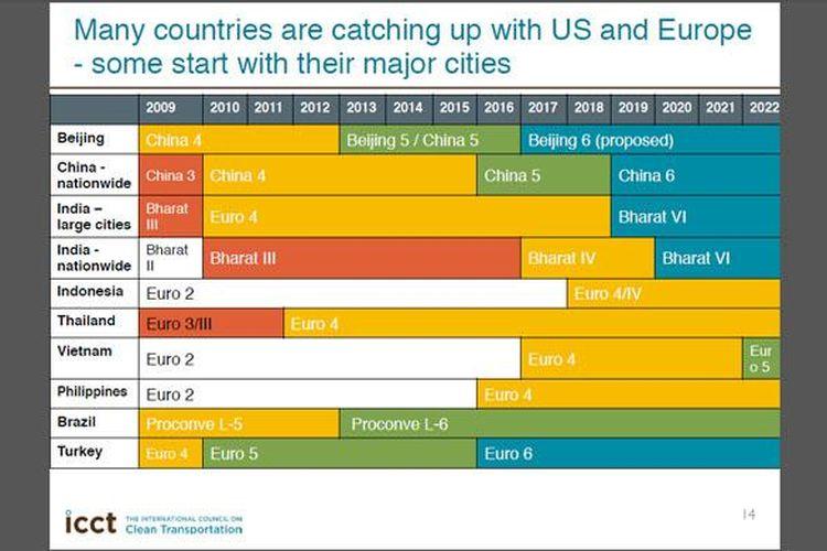 Indonesia dan Vietnam tertinggal jauh terkait pentapan Euro IV.