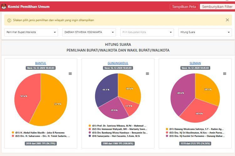 Tangkapan layar hasil perhitungan suara pemilihan bupati/wali kota dan wakil bupati/wali kota di Provinsi Daerah Istimewa Yogyakarta, Rabu (16/12/2020).