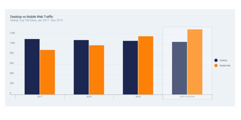 Grafik pengguna mobile yang semakin meningkat ketimbang desktop untuk mengakses situs.