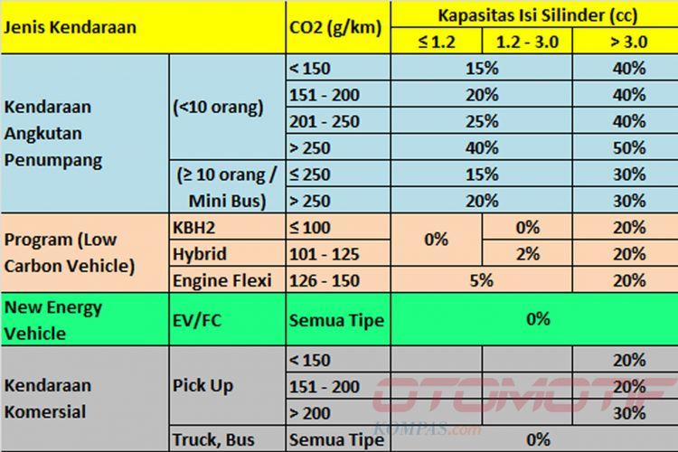 Usulan final, skema PPNBM baru kendaraaan bermotor berdasarkan emisi.