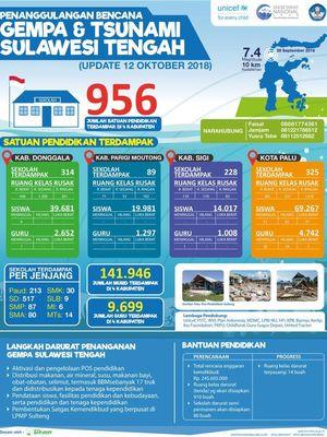 Info Grafis Penanggulangan Bencana Gempa dan Tsunami Sulteng Kemendikbud