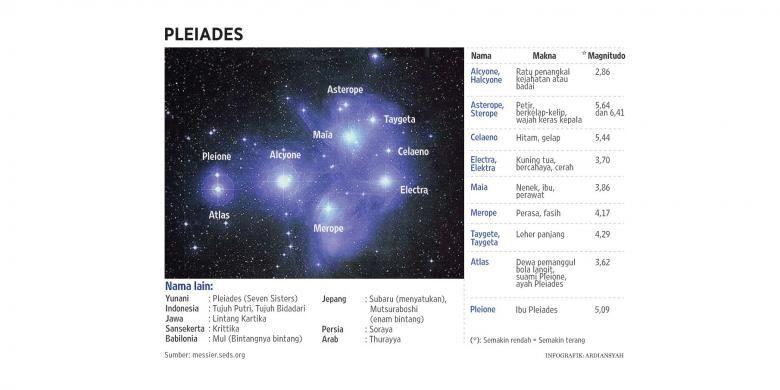 Pleiades (messier.seds.org/Ardiansyah)