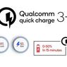 Resmi, Quick Charge 3+ Bisa Isi Baterai 50 Persen dalam 15 Menit