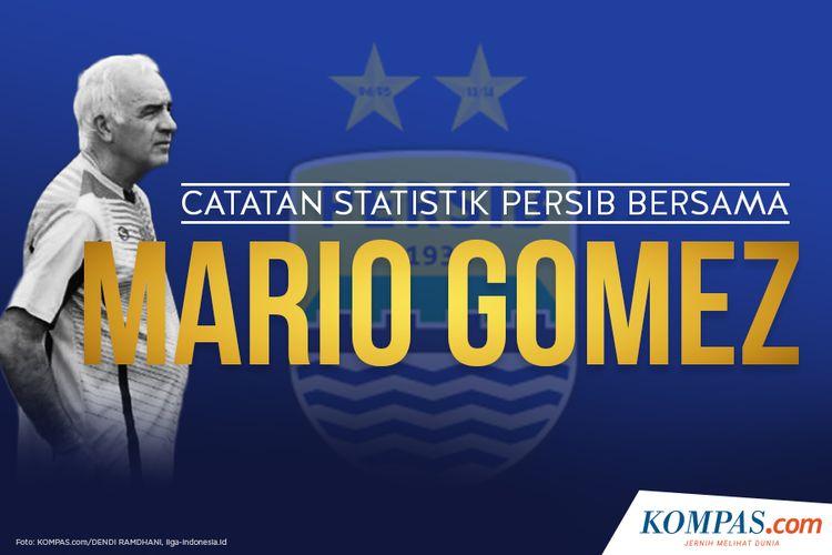 Catatan Statistik Persib Bersama Mario Gomez
