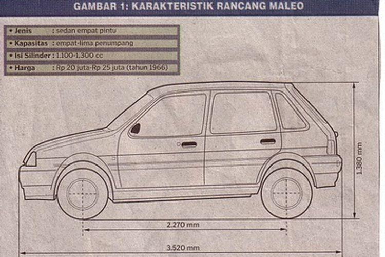 Mobil Maleo