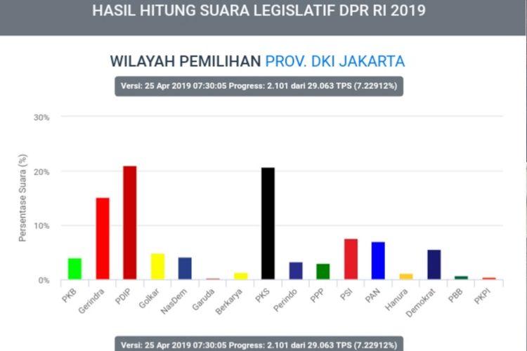 Hasil situng sementara KPU Pileg di DKI Jakarta, pukul 07.00 WIB, Kamis (25/4/2019)