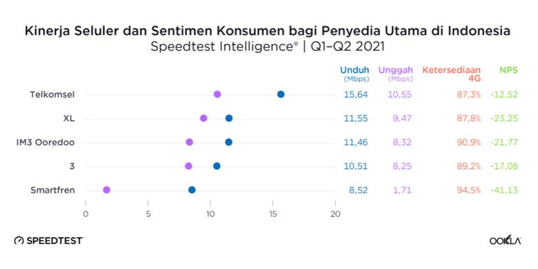 Laporan Speedtest untuk kecepatan download dan upload, serta ketersediaan jaringan 4G dari lima operator seluler di Indonesia.