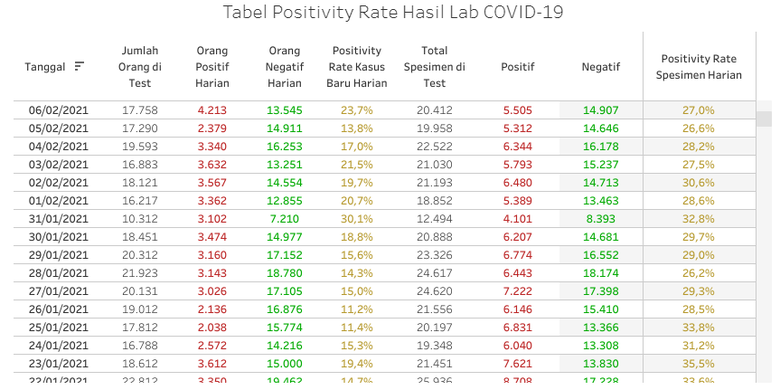 Tabel II positivity rate DKI Jakarta
