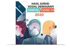 Survei BPS: Kelompok Usia di Bawah 45 Tahun Paling Tidak Taat Imbauan Pencegahan Covid-19
