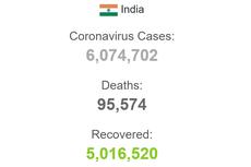 Kasus Corona di India Tembus 6 Juta