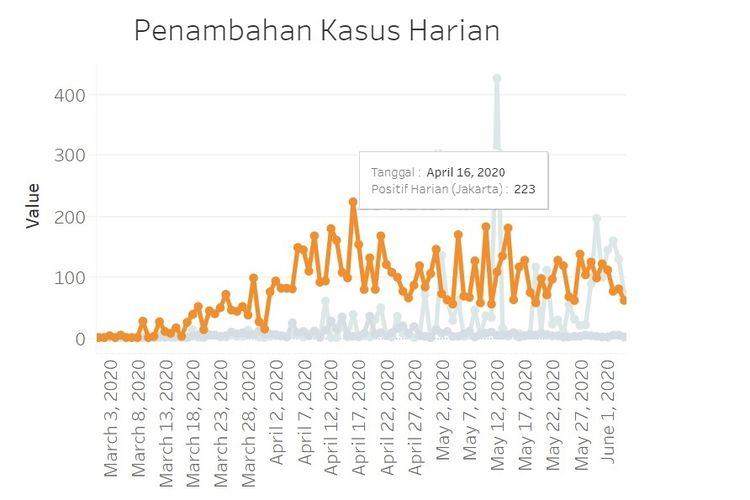 Grafik kasus harian positif Covid-19 di Jakarta hingga 4 Juni 2020. Kasus harian tertinggi terjadi pada 16 April 2020 dengan 223 kasus.