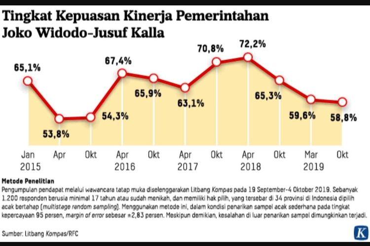 Hasil Survei Litbang Kompas mengenai kepuasan terhadap kinerja pemerintahan Joko Widodo-Jusuf Kalla.