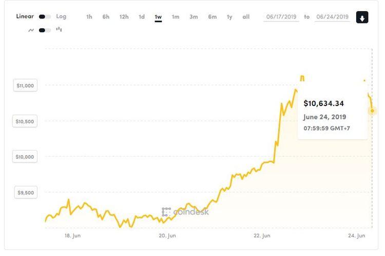 Ilustrasi harga Bitcoin yang meningkat drastis