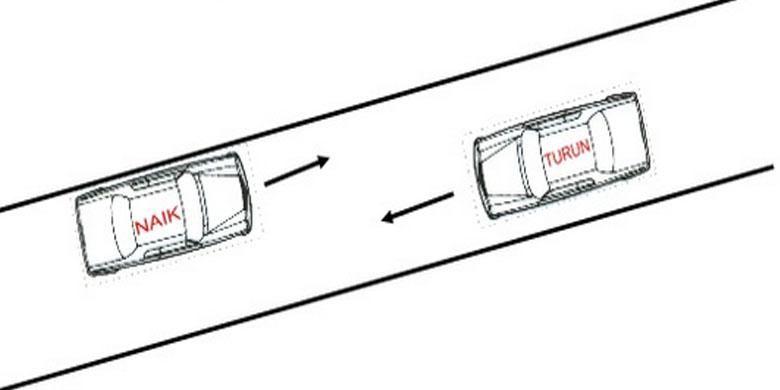 Gambar 2. Ilustrasi posisi berkendara dijalan yang menanjak.