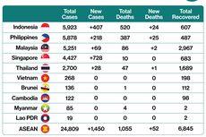 Update: Ada 5.923 Kasus Virus Corona, Indonesia Terbanyak di ASEAN, Nomor 11 di Asia