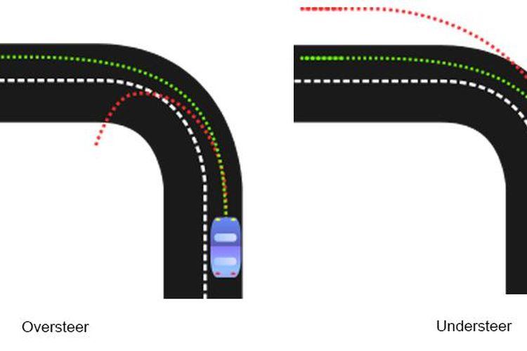 Gambaran mengenai kondisi mobil jika mengalami understeer dan oversteer.