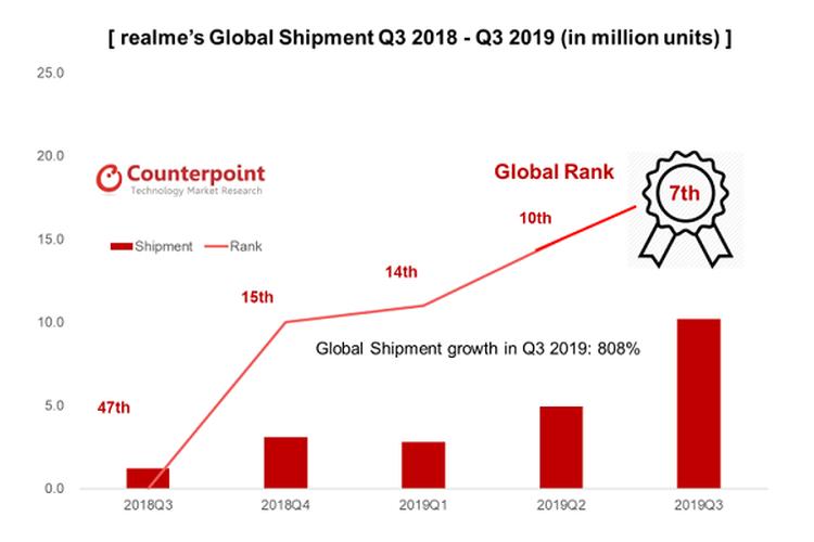 Data grafis Realme versi Counterpoint Research dari kaurtal ke kuartal dalam setahun.