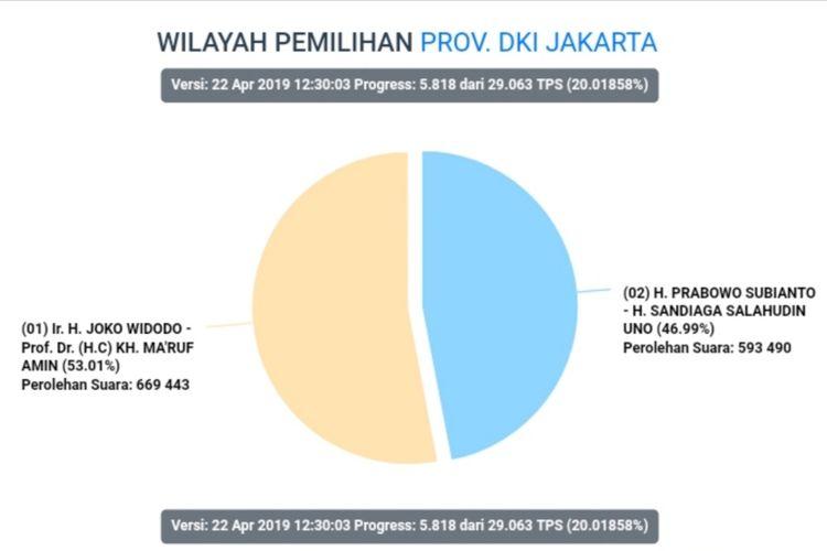 Hasil situng sementara data perolehan suara pilpres di DKI Jakarta hingga pukul 11.45 WIB, Senin (22/4/2019)