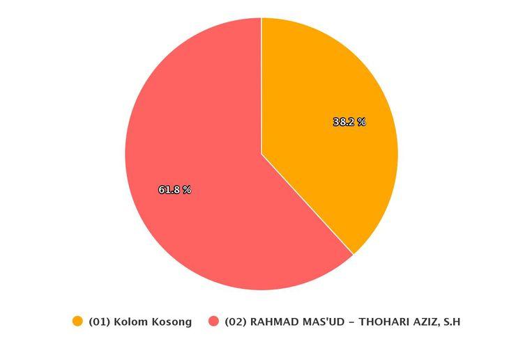 Hasil real count KPU di Pilkada Kota Balikpapan dengan suara masuk 58,94 persen pada Jumat(11/12/2020).