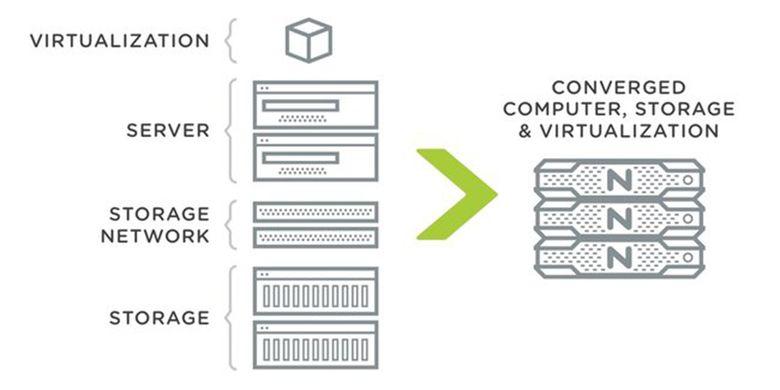 Ilustrasi lingkungan server hyper converged