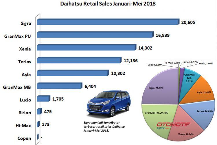 Retail Sales Daihatsu Januari-Mei 2018.