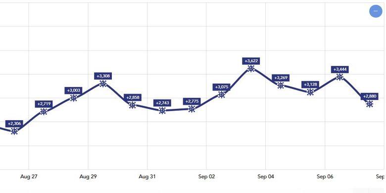 Kurva penambahan kasus baru harian Covid-19 di Indonesia sejak 24 Agustus 2020 selalu ada di atas 2.000 kasus