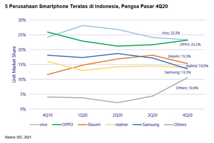 Daftar 5 Besar Merek Smartphone Di Indonesia Vivo Masih Teratas Halaman All Kompas Com