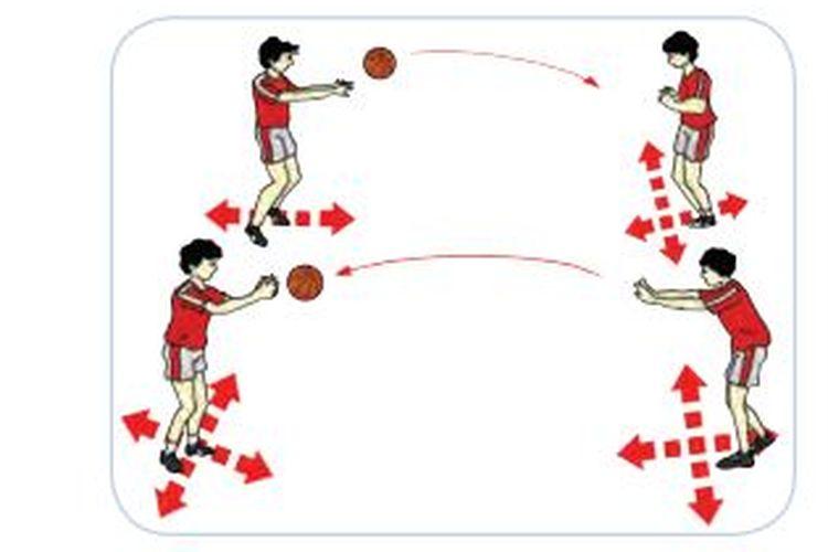 Kombinasi Dan Variasi Gerakan Dalam Bola Basket Halaman All Kompas Com