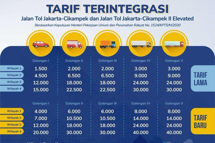 Tarif integrasi Tol Jakarta-Cikampek dan Tol Layang Jakarta-Cikampek