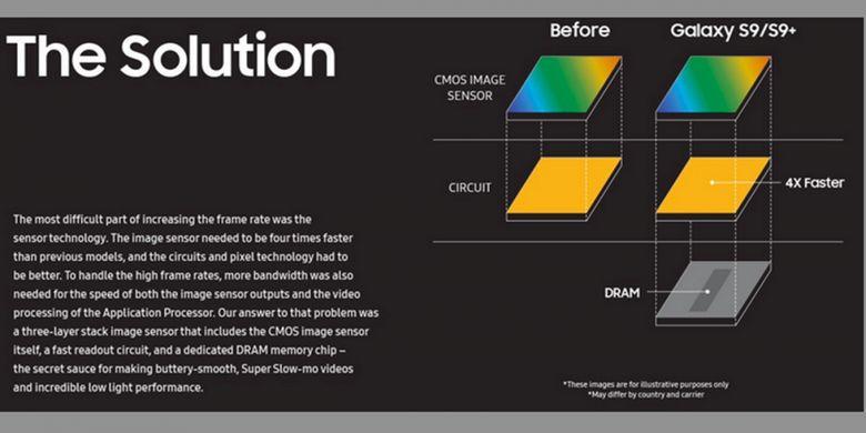 Samsung mengintegrasikan sirkuit readout berkecepatan tinggi dan DRAM di sensor kamera Galaxy S9 dan Galaxy S9 Plus untuk mewujudkan kemampuan perekaman video super slow-motion.