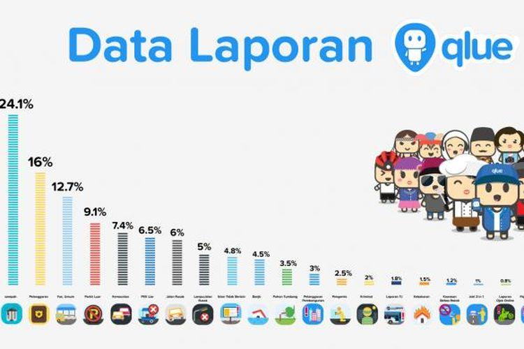 Infographicpermasalahan yang dikeluhkan warga Jakarta yang masuk melalui laporan-laporan warga yang masuk melalui aplikasi sosial media QLUE sepanjang tahun 2015.
