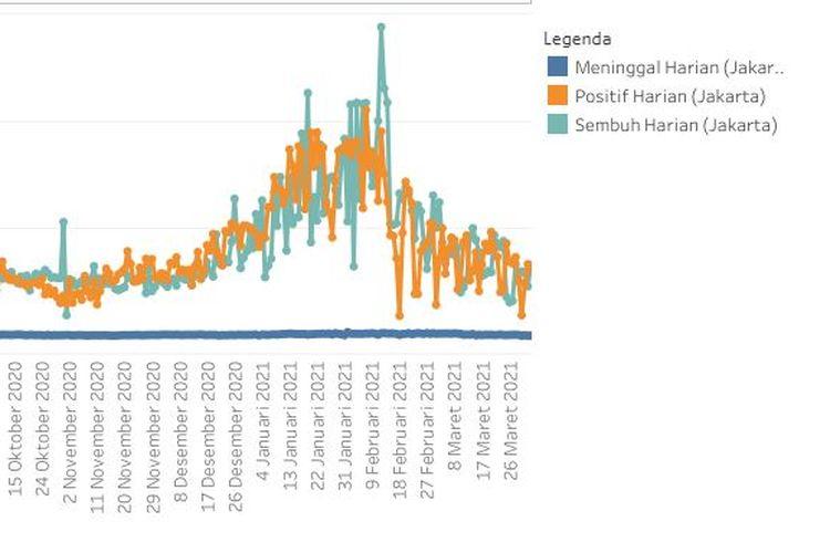 Grafis penambahan harian kasus Covid-19 di Jakarta tampak mulai menunjukkan tren menurun mulai bulan Februari hingga akhir Maret.