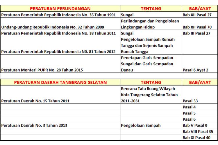 Sejumlah aturan yang dilanggar dalam kasus TPA Cipeucang, Tangerang Selatan, Banten.