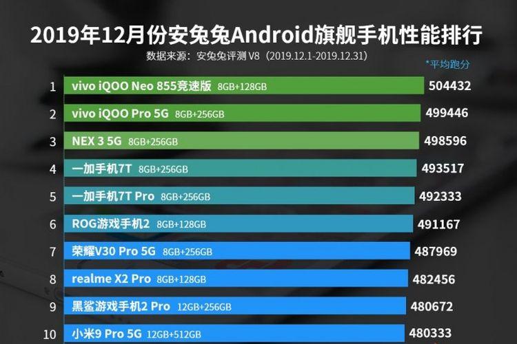 Skor benchmark pada deretan 10 ponsel terbaik edisi flagship