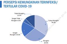 Survei BPS: 17 dari 100 Orang Responden Nyatakan Tidak Mungkin Terinfeksi Covid-19