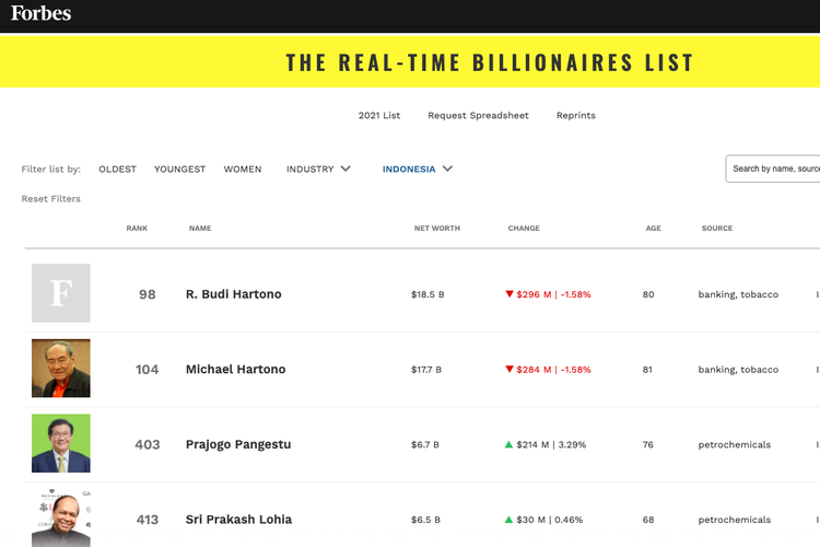 Daftar orang terkaya di Indonesia versi majalah Forbes