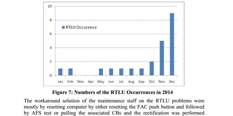 Grafik yang menunjukkan jumlah kerusakan RTL dalam satu tahun terakhir, berdasar riwayat pemeliharaan PK-AXC.